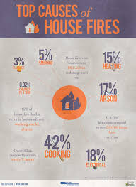 ohi construction used our stats on the top causes of house fires