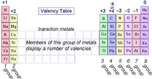 He On The Periodic Table Chemistry Valency