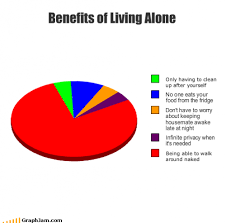 Alone Memes - song charts memes benefits of living alone png