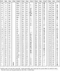 Hex Ascii Table Chapter 4 Decisions