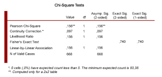 Chi Square Test Table How To Do A Chi Square Test When You Only Have Proportions And