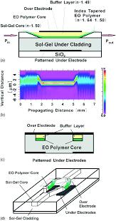 recent advances in polymer electro optic modulators rsc advances