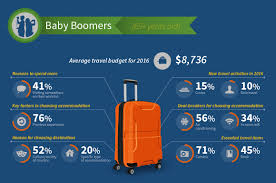 Travel Trends images Tripadvisor reveals six key travel trends for 2016 jpg