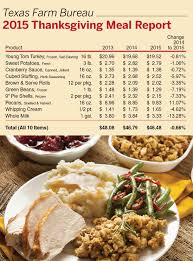 thanksgiving meal report price decreases for second year el