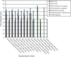 estimating familial loading in sli a comparison of direct