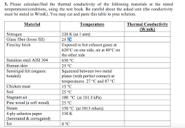 material thermal conductivity table solved heat transfer question please show the formulas a