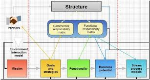 best paid and free flow chart online tools business powerpoint