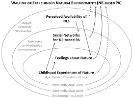 ijerph free full text natural environments and childhood
