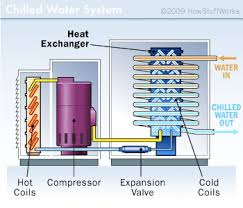 chilled water and cooling tower ac units how air conditioners