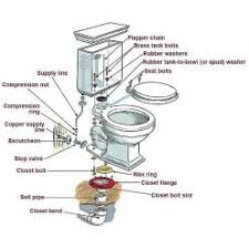 How To Replace Subfloor In Bathroom How Do I Know The Subfloor Is Rotting Rotted Plumbing Rotten