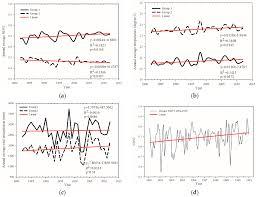 remote sensing free full text exploring long term spatial