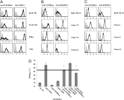 expression and function of cd300 in nk cells the journal of