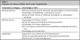 military pay table 2017 table 2 from military nursing competencies semantic scholar
