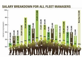 salary for auto service manager fleet managers salaries continue to rise articles operations