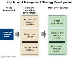 key account template 31 besten key account management powerpoint templates bilder
