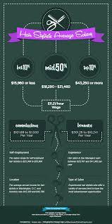 hair stylist salary 2015 hair stylists average salary avalon school of cosmetology