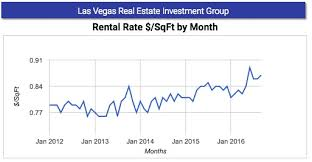housing trends 2017 las vegas investment 2017 outlook