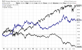 commodities research bureau u s stocks become a deflationary asset seeking alpha