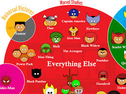 marvel characters movie studio infographic business insider