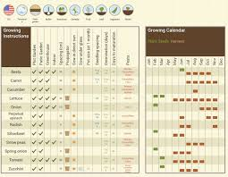 Texas Vegetable Garden Calendar by This Vegetable Garden Cheat Sheet Is The Ultimate Planting Tool