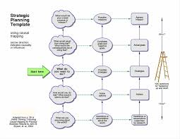Strategic Planning Template Excel Planning Templates Planning Template Teknoswitch Alliance