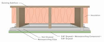 Soundproof Basement Ceiling by Green Glue Noiseproofing Compound Ceiling Diagram Png T U003d1459180028
