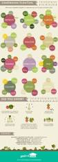 Cheats Design This Home by Infographic Home Gardening Cheat Sheet Recoil Offgrid