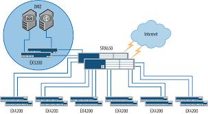 juniper srx series an example of a large branch network