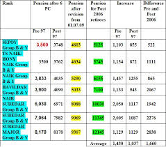 new 2015 orop pension table report my signal blog iesm pension chart for jco s nco s and sepoys