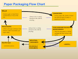 how is made how packaging is made ppec
