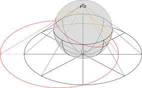 kugeloberfläche stereografische projektion wikiwand