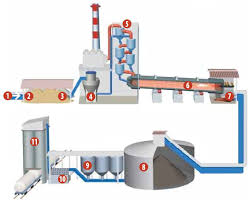 how is made how cement is made