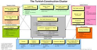 1 copyright 2009 professor michael e porter u2013 turkey con