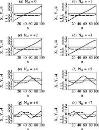 Armchair Carbon Nanotubes Minimal Energy Lattice Configuration Of The Armchair Carbon