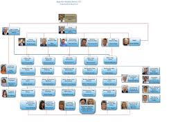 Customer Service Director Superior Health Linens Corporate Team