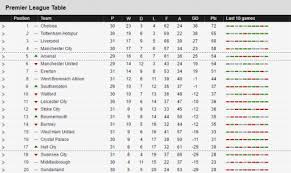 Premier League Table Sports Premier League Table Week 31