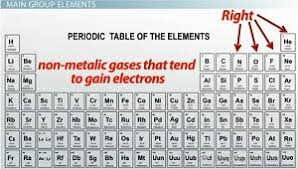 N On The Periodic Table Transition Metals Vs Main Group Elements Properties And