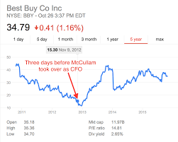 best buy s best decision in years was luring its cfo out of