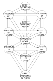 kabbalah society andy henry the tree of east and