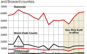 Broward County Zip Code Map by Florida Leads U S In New Hiv Cases After Years Of Cuts In Public