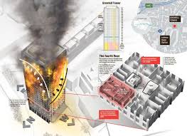 london fire u2013 survivors tell how fire escape was pitch black with