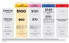 sprint launches unlimited freedom two lines of unlimited talk