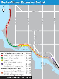 Seattle Light Rail Map Future by Burke Gilman Trail Missing Link Project