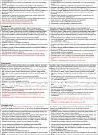 participatory scenario development for environmental management a
