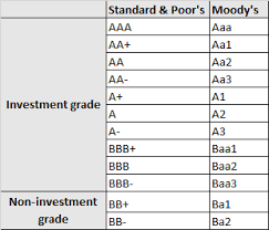 Credit Ratings Table by Want To Invest In Corporate Bonds Here U0027s How To Weigh Up How