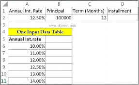 one way data table excel excel what if analysis data table for a one way data table where we