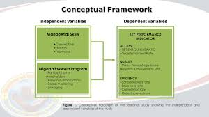Thesis Theoretical Framework Brigada Eskwela To Improve Key Performance Indicators Ppt Video