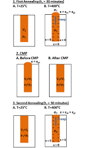effect of copper tsv annealing on via protrusion for tsv wafer