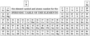 gcse periodic table introduction worksheet questions on basic