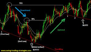 chart pattern trading system forex chart pattern 3rd strike trading strategy